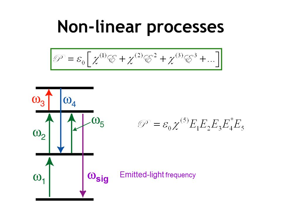 Non-linear processes wsig Emitted-light frequency