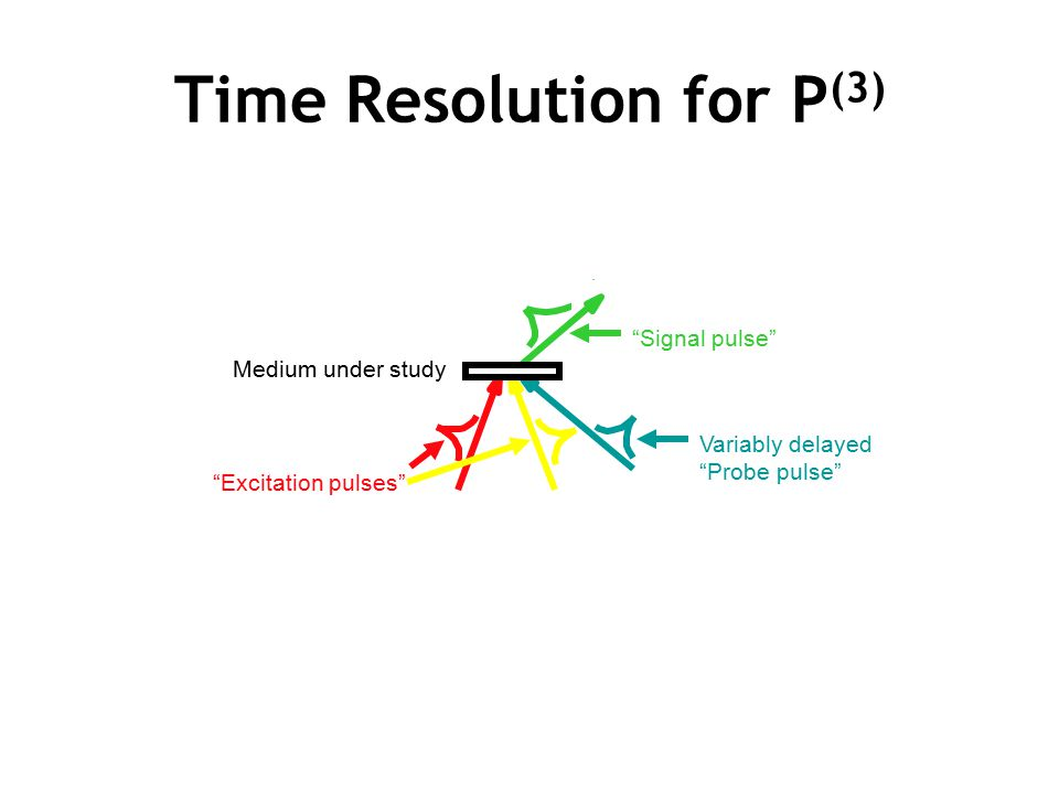 Time Resolution for P(3)