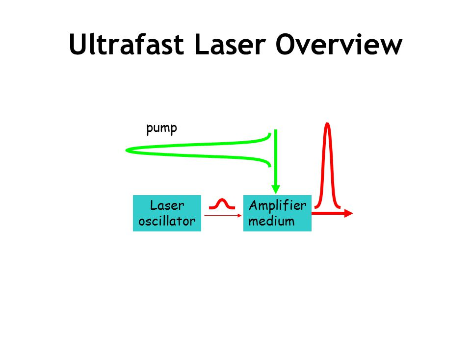 Ultrafast Laser Overview