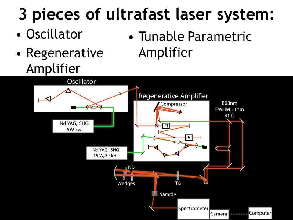 3 pieces of ultrafast laser system: