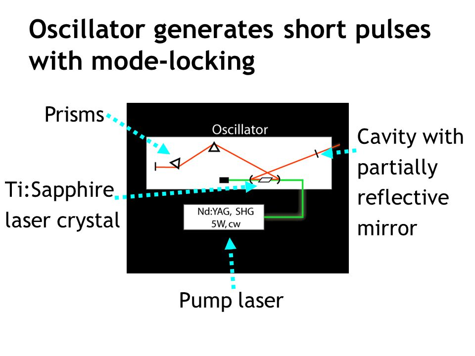 Oscillator generates short pulses with mode-locking