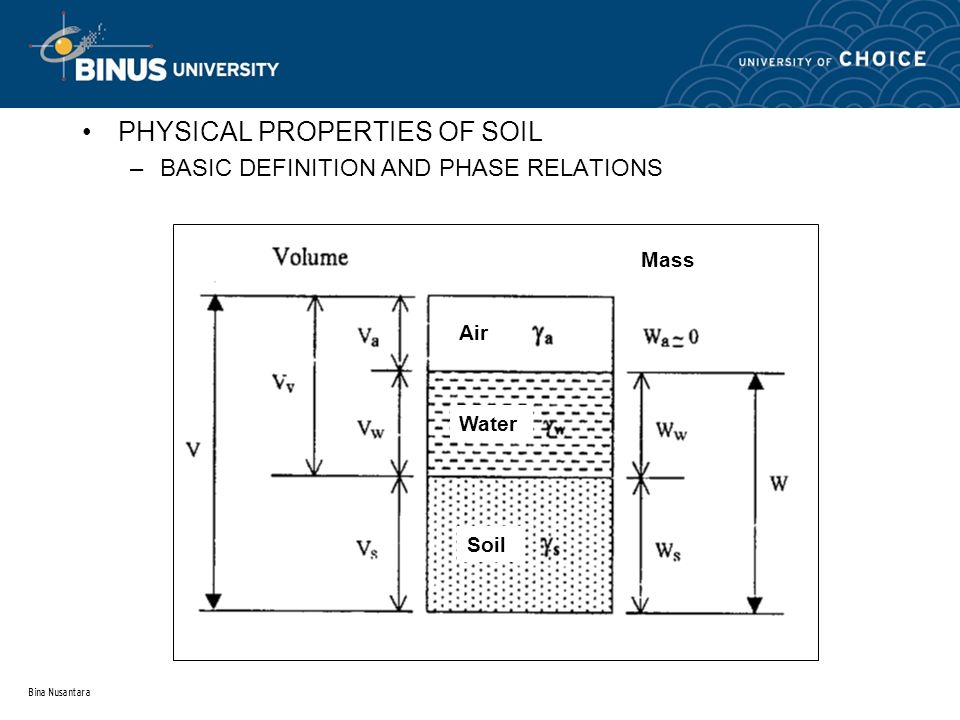Topic 1 introduction to soil mechanic ppt download for Physical and chemical properties of soil wikipedia
