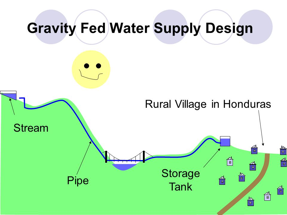 Ewf Rural Water Supply Proposal Ppt Video Online Download