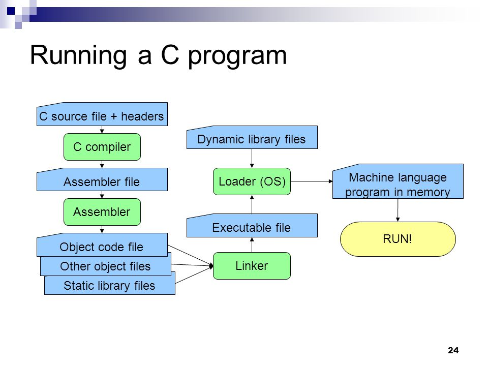 Risc Concepts Mips Isa And The Mini Mips Project Ppt