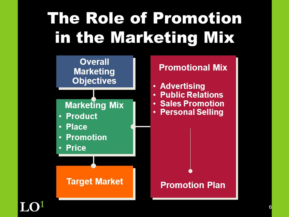 the role of promotion in marketing essay Get deal role of promotion in the marketing mix as briefly mentioned in the introduction, promotion is the communication aspect of the marketing mix  it is creating a channel for conversation with the targeted consumer base.