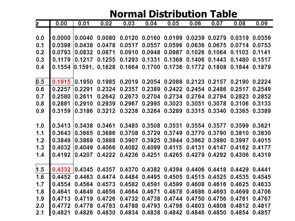 Normal distribution chart bing images for Q table probability