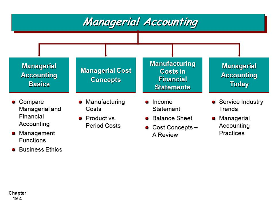 financial vs managerial accounting essay Open document below is an essay on financial vs managerial accounting from anti essays, your source for research papers, essays, and term paper examples.