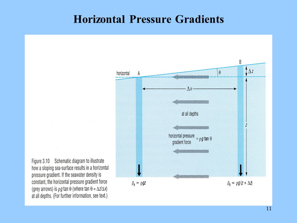 Horizontal Pressure Gradients