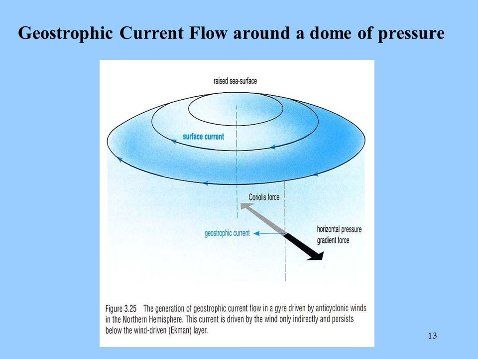 Geostrophic Current Flow around a dome of pressure