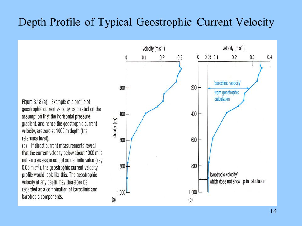 Depth Profile of Typical Geostrophic Current Velocity