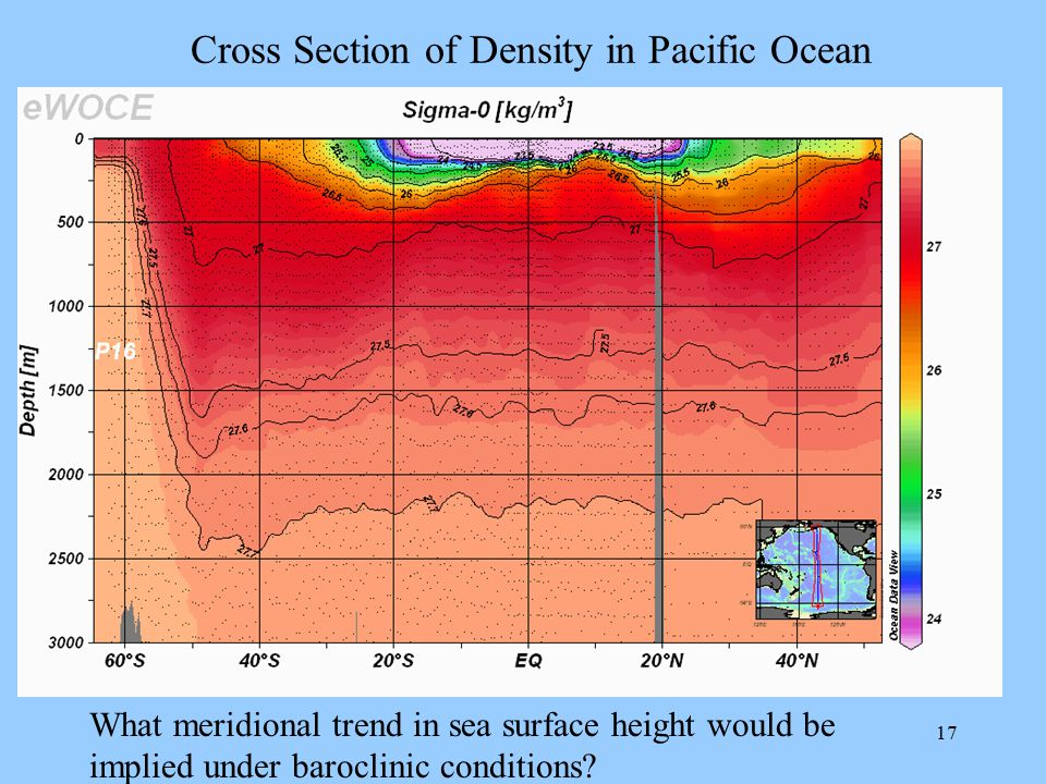 Cross Section of Density in Pacific Ocean