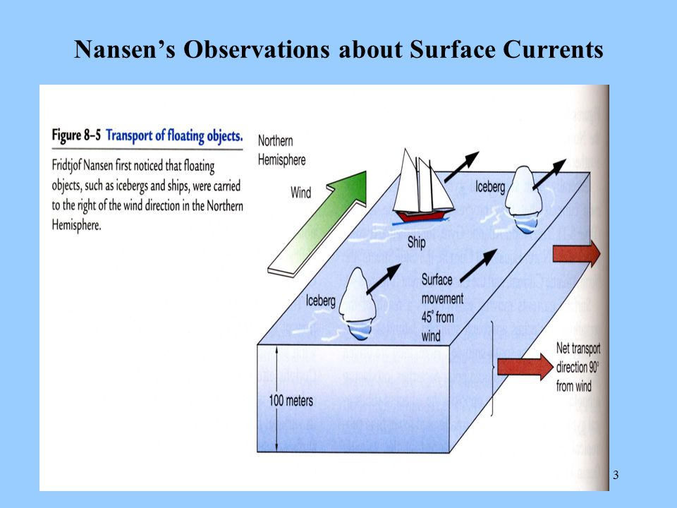 Nansen's Observations about Surface Currents