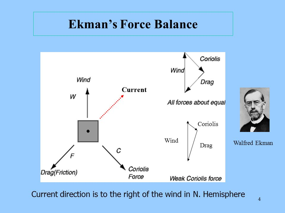 Ekman's Force Balance Current. Coriolis. Wind.