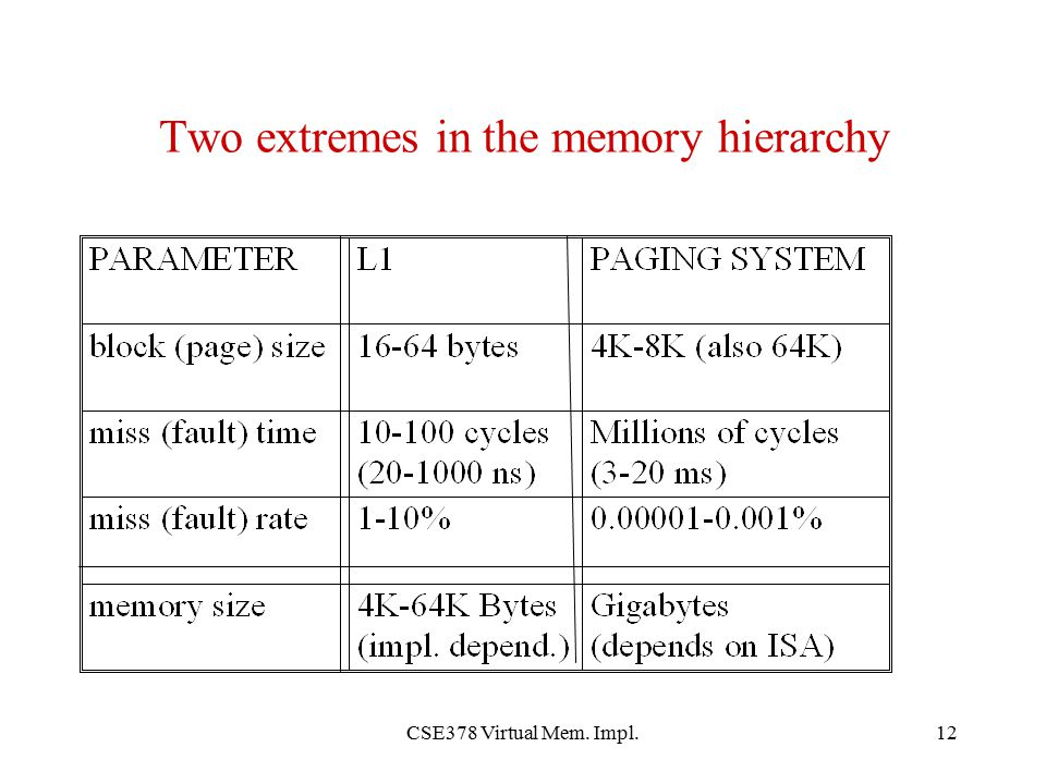 Two extremes in the memory hierarchy