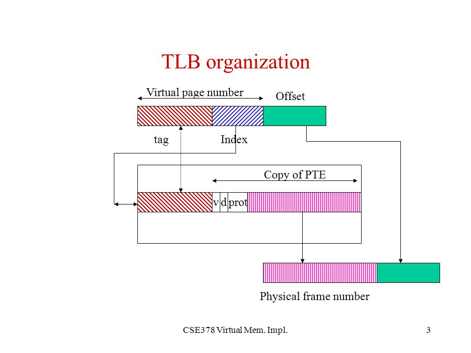 TLB organization Virtual page number Offset tag Index Copy of PTE v d