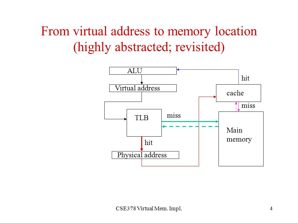 From virtual address to memory location (highly abstracted; revisited)