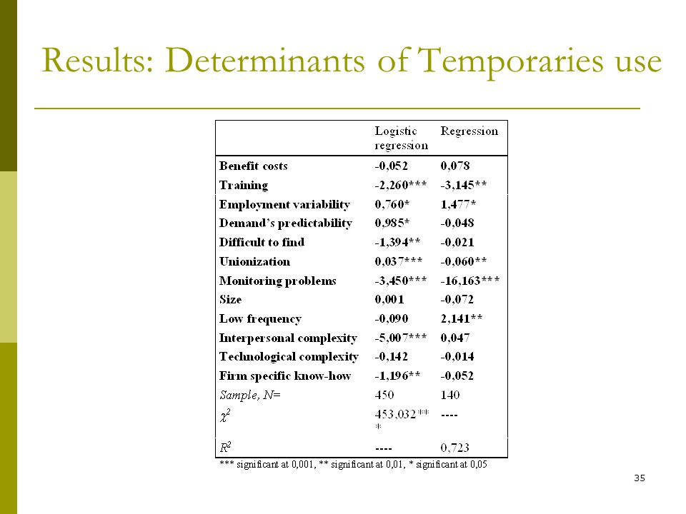 Results: Determinants of Temporaries use