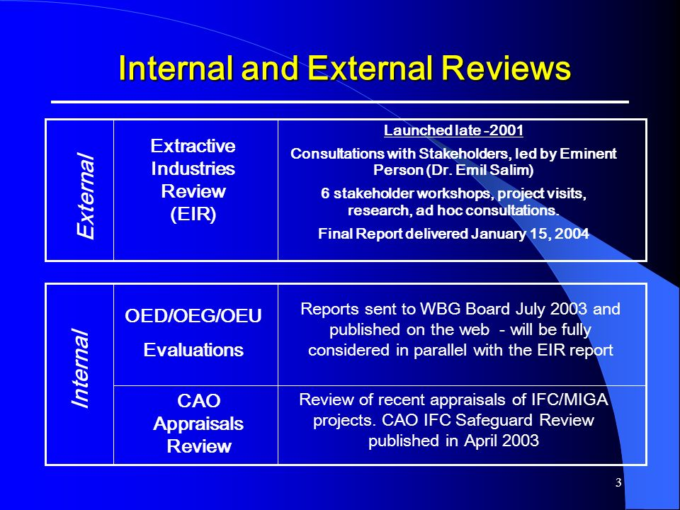Internal and External Reviews