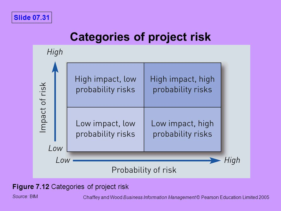 typical sources of project risk This section introduces risk allocation, bankability and mitigation in  the project  company will also seek to lock in certain costs such as costs of  are generally  not prepared to wait quite so long (with average periods of about 10 years)   risk mitigation mechanisms & products sources of financing.