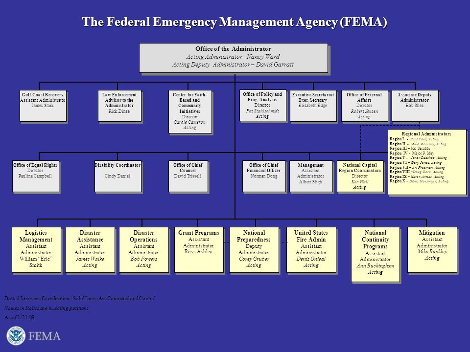 fema preparedness mitigation