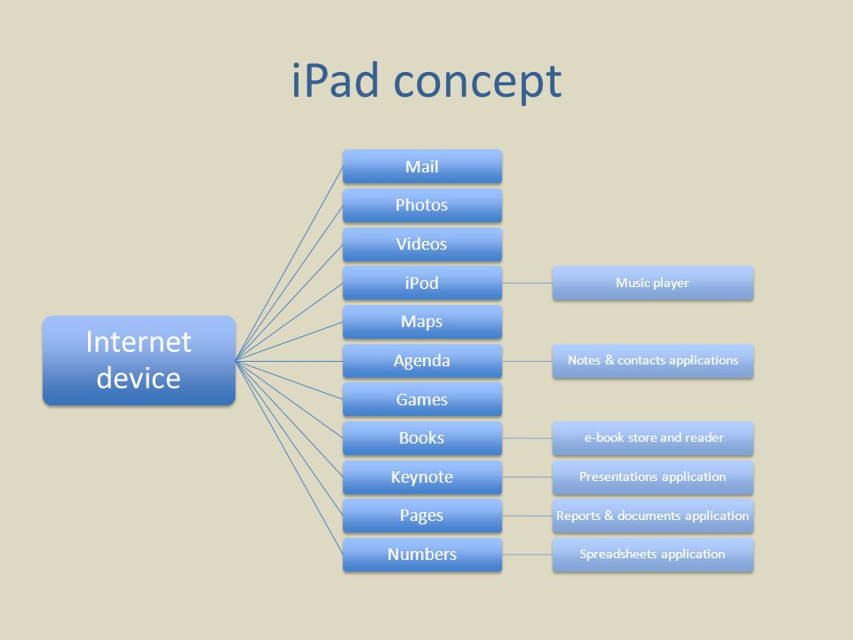 how to convert ppt to pdf using ipad