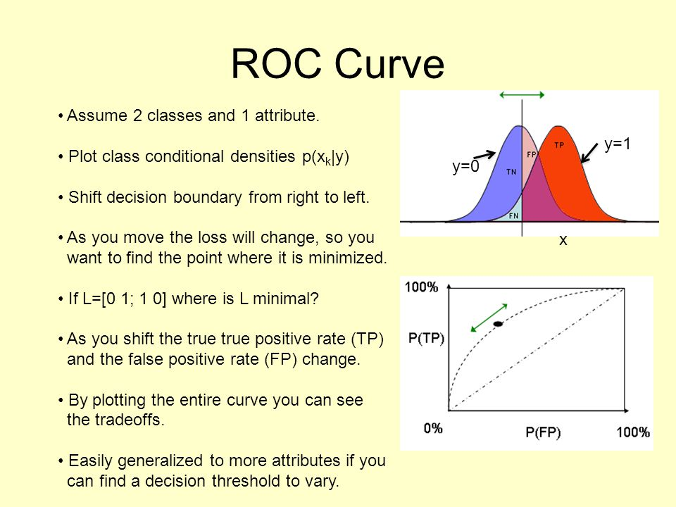 ROC Curve Assume 2 classes and 1 attribute.