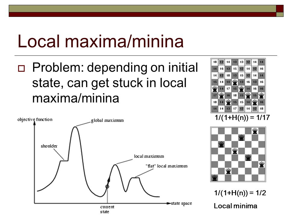 Local maxima/minina Problem: depending on initial state, can get stuck in local maxima/minina. 1/(1+H(n)) = 1/17.