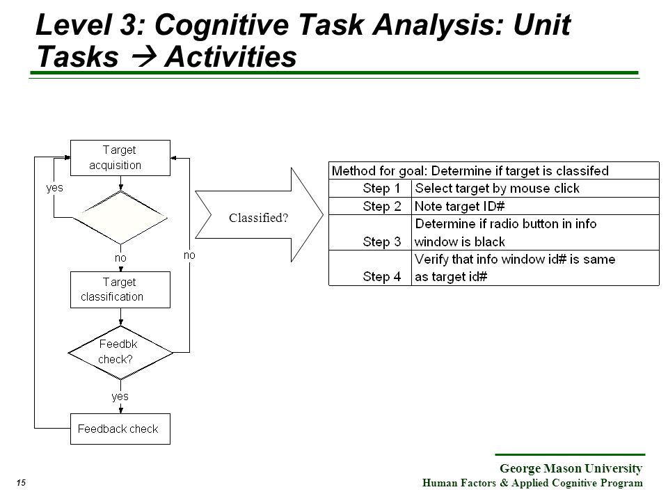cognitive task analysis Cognitive task analysis (cta) is a family of tools and techniques to elicit, analyze, and represent cognitive aspects of performance, and the operational context in which work is conducted.