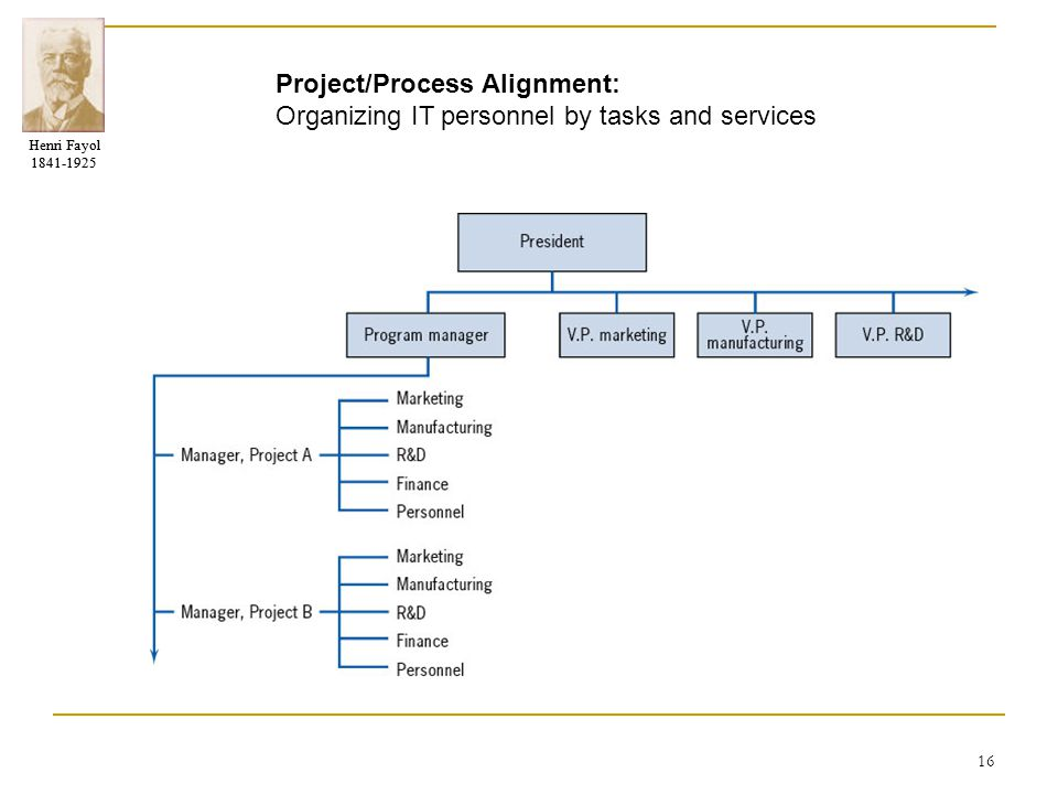 Project/Process Alignment: