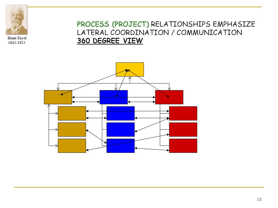 PROCESS (PROJECT) RELATIONSHIPS EMPHASIZE