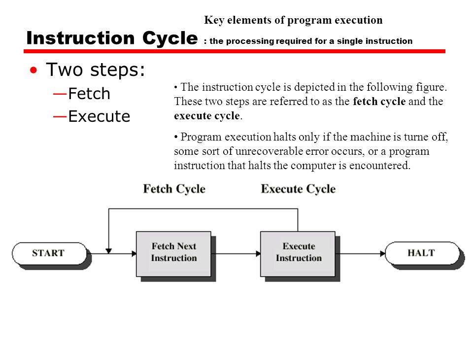 Instruction Cycle : the processing required for a single instruction