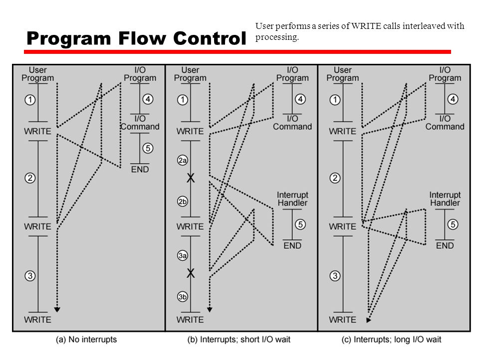 Program Flow Control User performs a series of WRITE calls interleaved with processing.