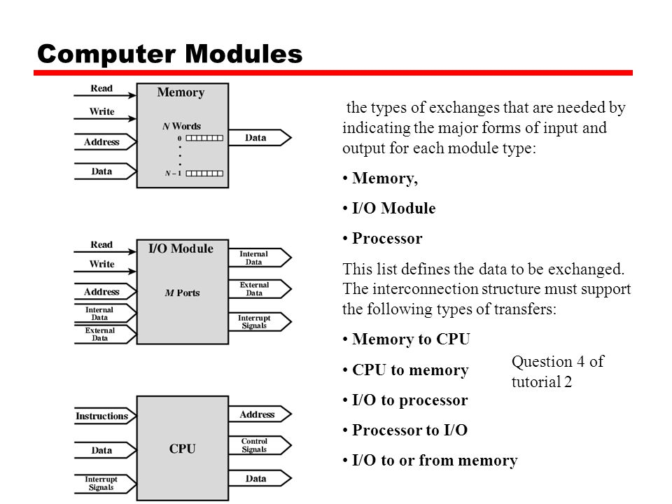 Computer Modules the types of exchanges that are needed by indicating the major forms of input and output for each module type:
