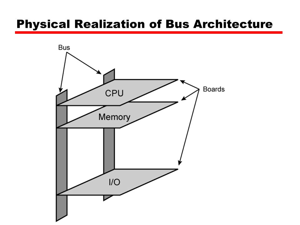 Physical Realization of Bus Architecture
