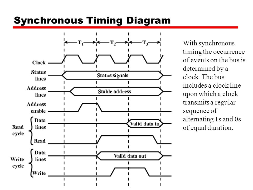 Synchronous Timing Diagram