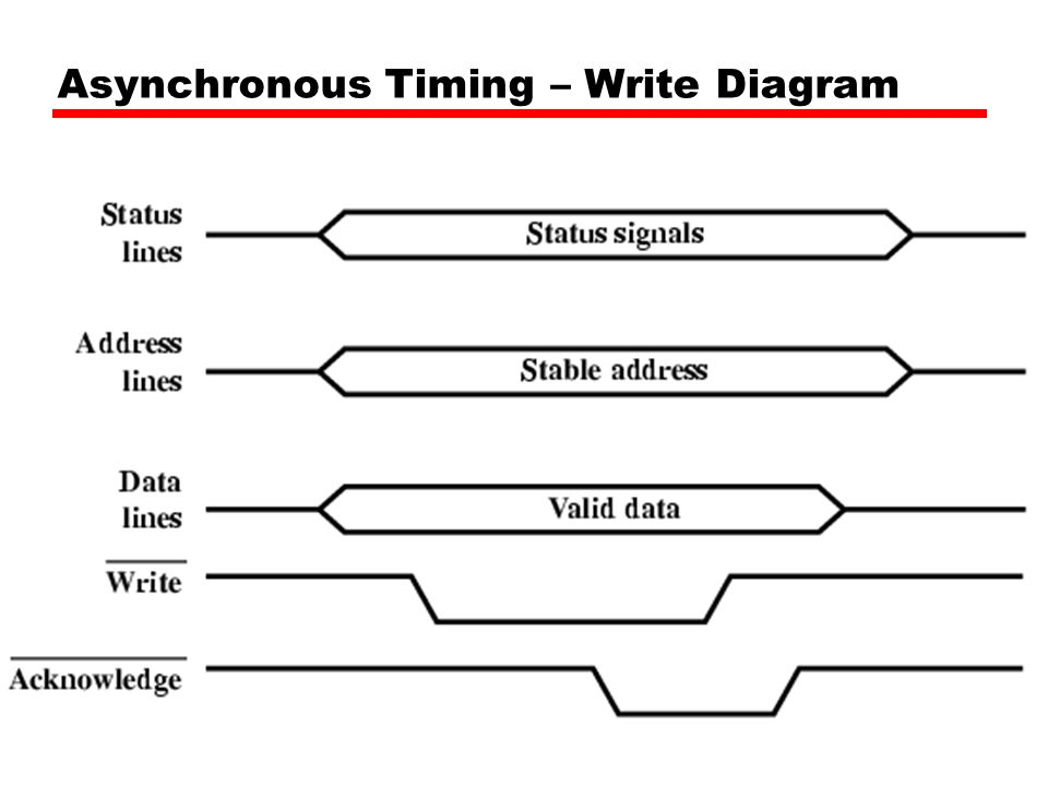 Asynchronous Timing – Write Diagram