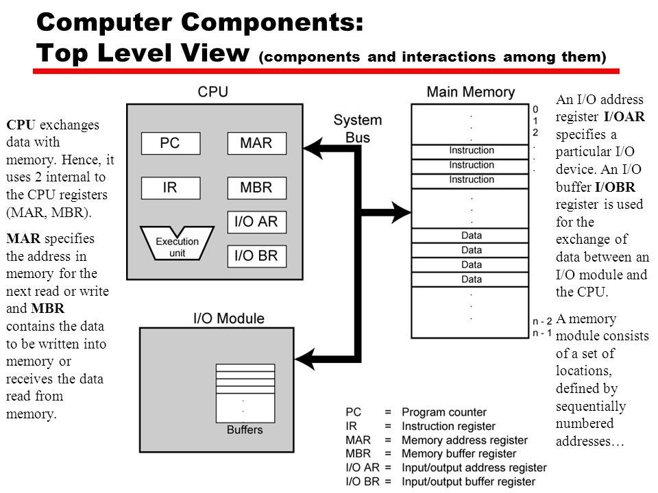 Computer Components: Top Level View (components and interactions among them)