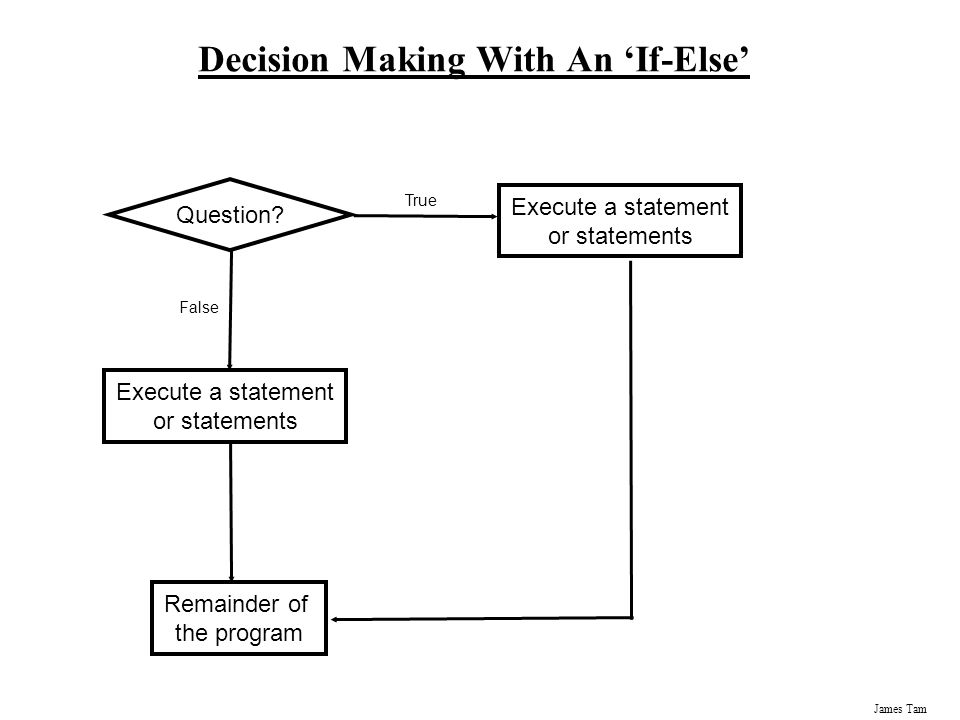 Decision Making With An 'If-Else'