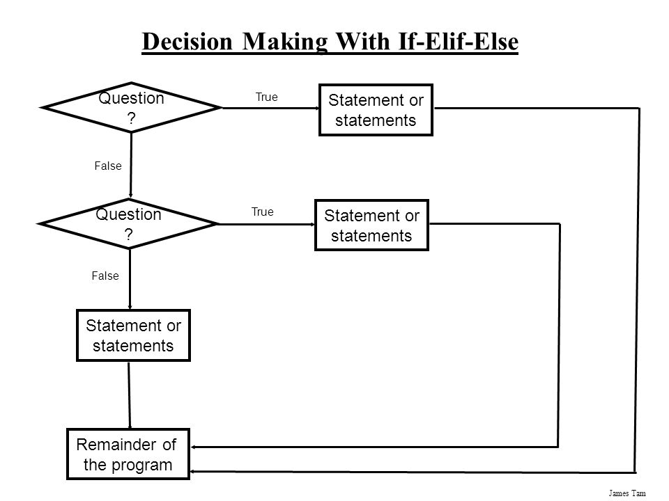 Decision Making With If-Elif-Else
