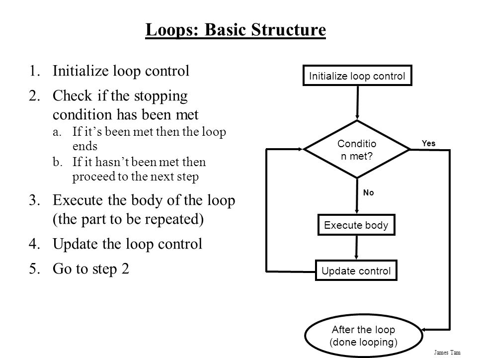 Loops: Basic Structure