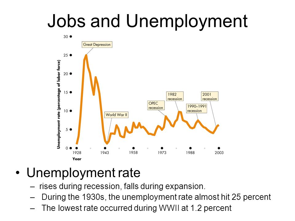 Jobs and Unemployment Unemployment rate