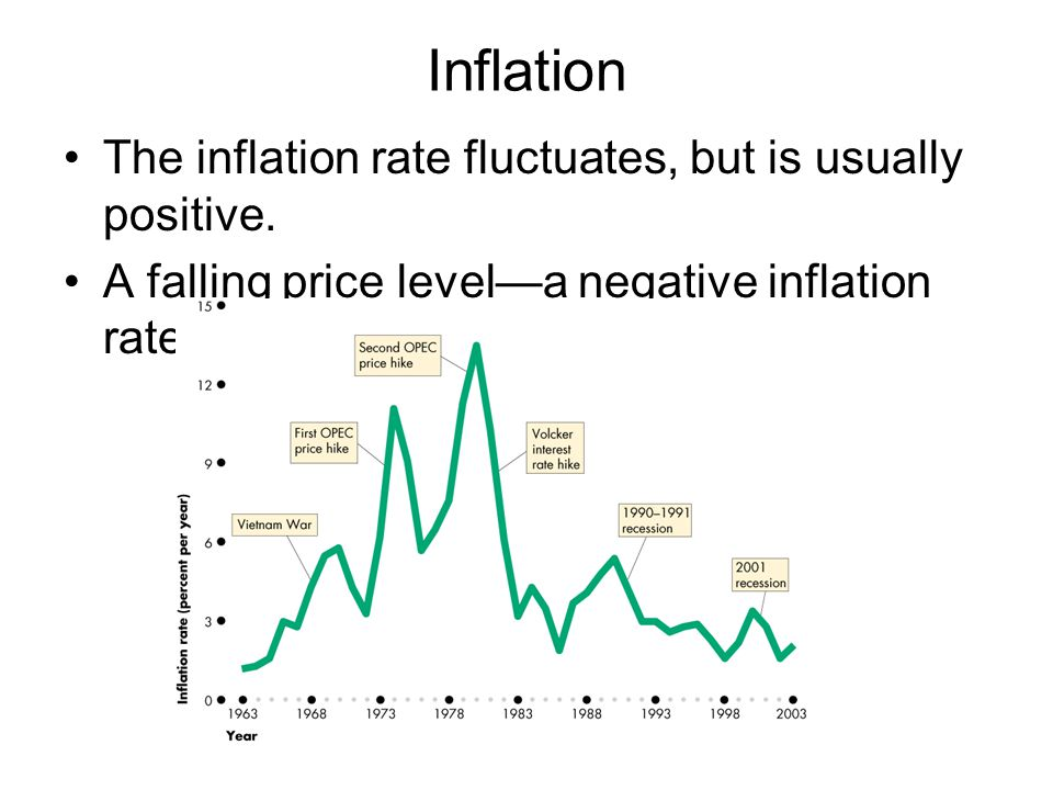 Inflation The inflation rate fluctuates, but is usually positive.