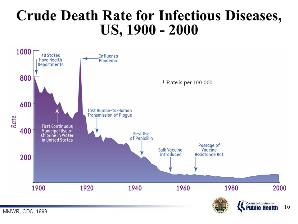Crude Death Rate for Infectious Diseases, US,