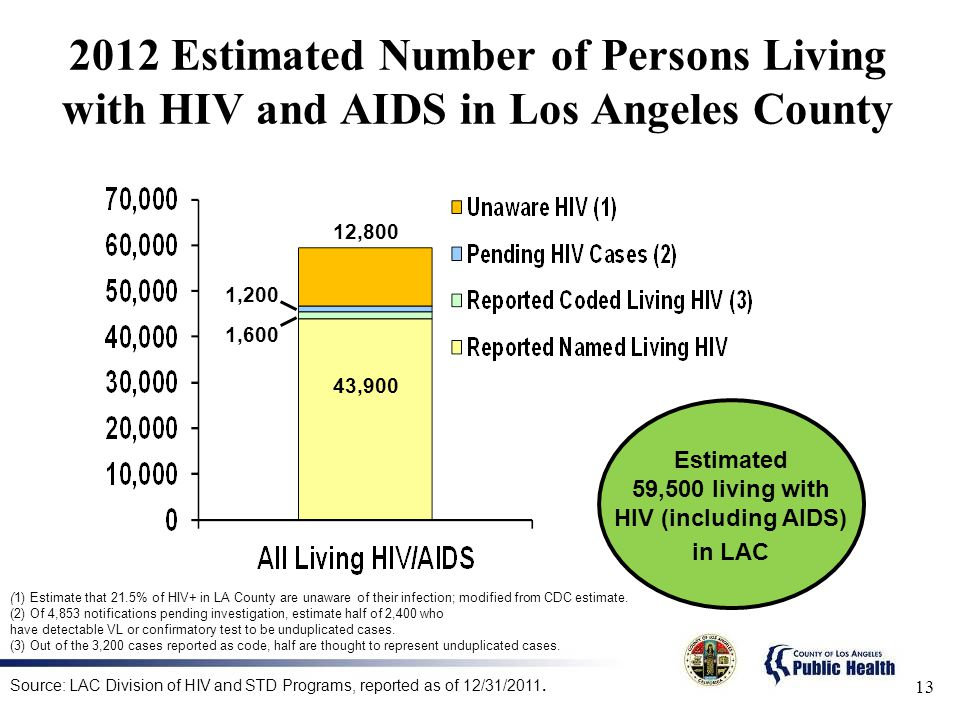 59,500 living with HIV (including AIDS) in LAC
