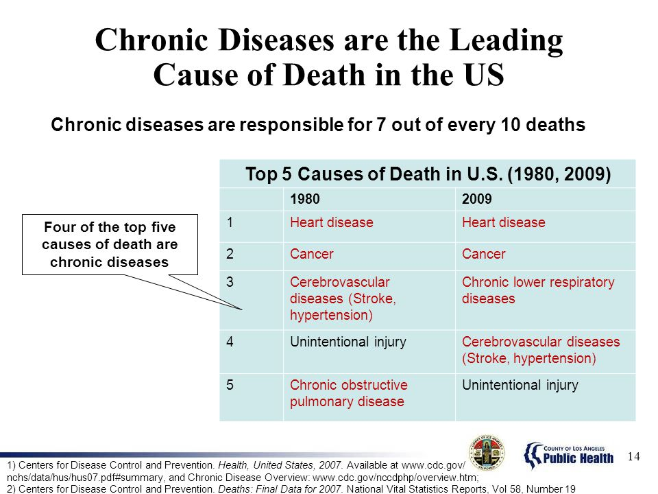 Chronic Diseases are the Leading Cause of Death in the US