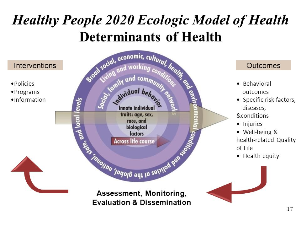 determinants of health regarding chd The social determinants of health approach offers a window into the processes by which social influences can impact health or illness and an opportunity to consider the processes by which power relationships and political ideology can ultimately influence the health of a population.