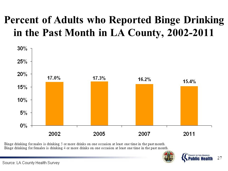 Percent of Adults who Reported Binge Drinking in the Past Month in LA County,