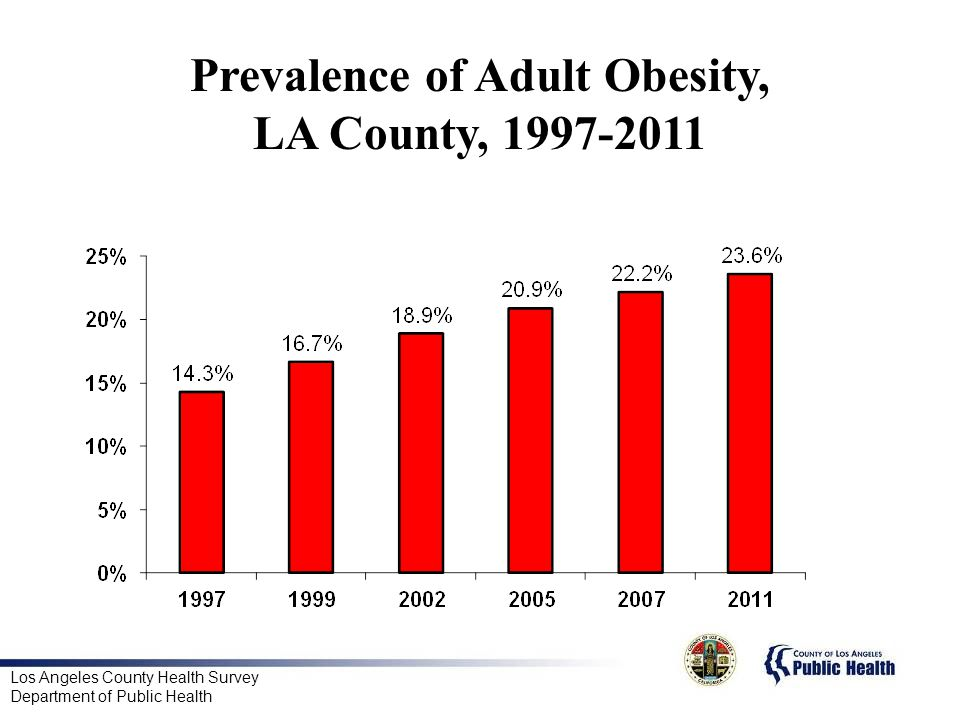 Prevalence of Adult Obesity, LA County,