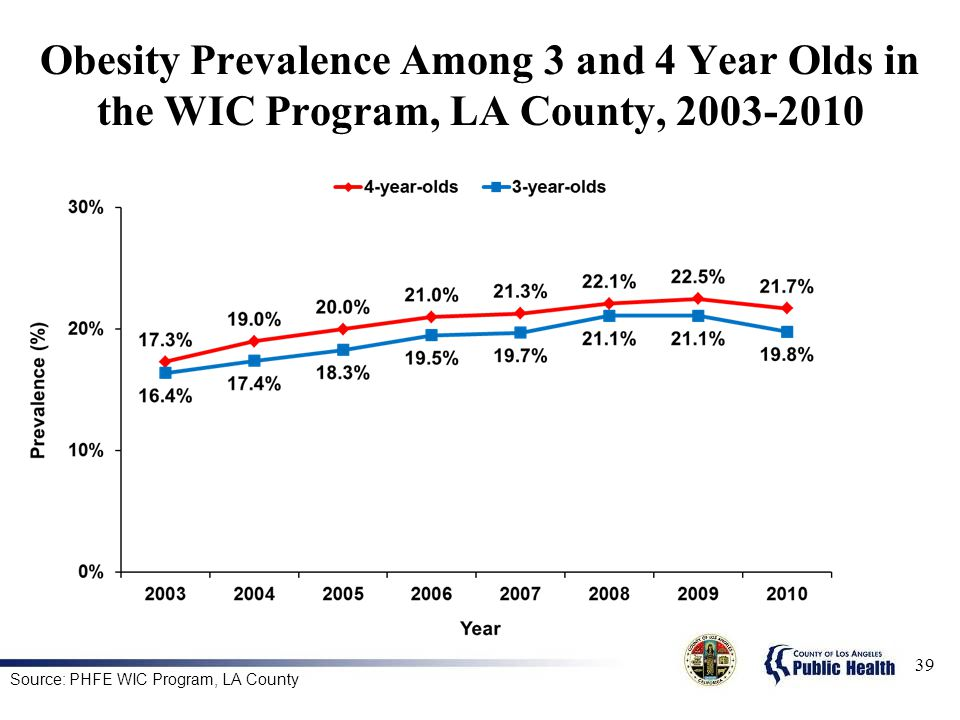 Obesity Prevalence Among 3 and 4 Year Olds in the WIC Program, LA County,