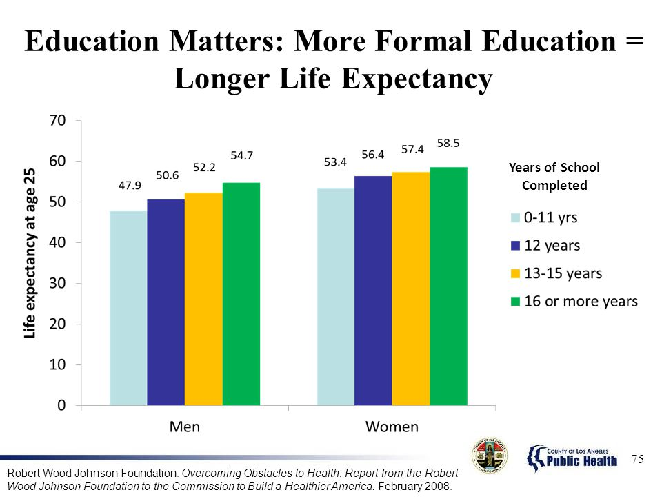 Education Matters: More Formal Education = Longer Life Expectancy